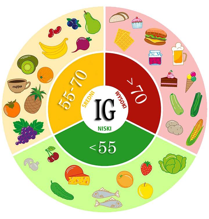 Indeks glikemiczny IG produktów
