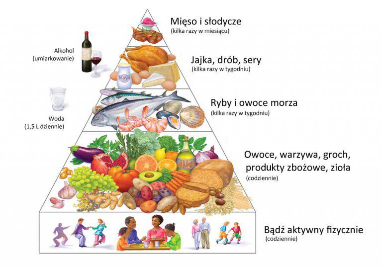 Piramida diety śródziemnomorskiej