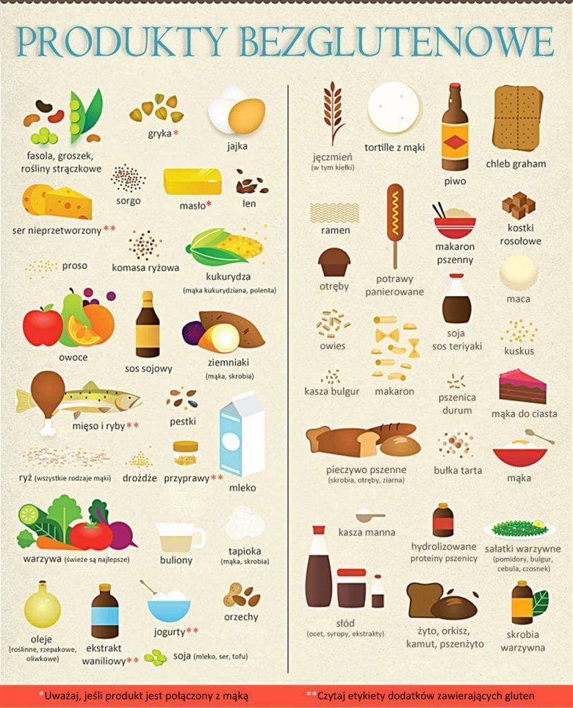Lista produktów bezglutenowych